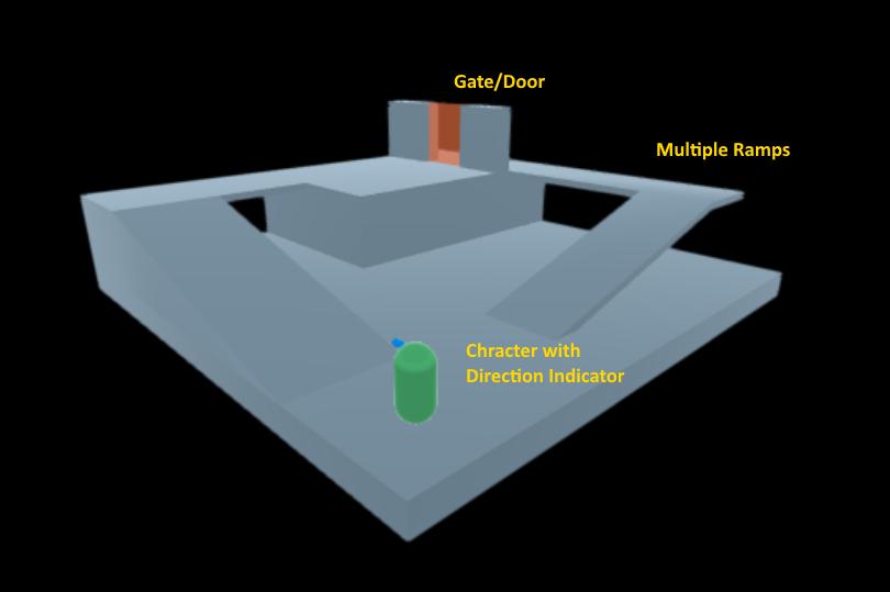 Nav-Structure